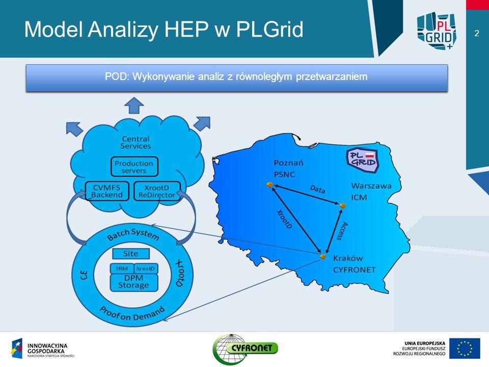 Model Analizy HEP w PLGrid 2 CVMFS: Globalny dostęp do oprogramowanie HEP XRootD: Uniwersalny dostęp do danych na serwerach PLGrid i na świecie POD: Wykonywanie analiz z równoległym przetwarzaniem
