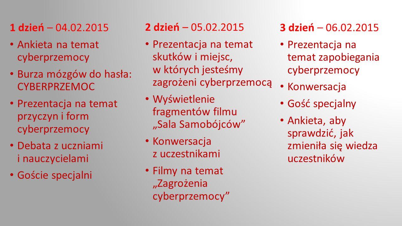 1 dzień – 04.02.2015 Ankieta na temat cyberprzemocy Burza mózgów do hasła: CYBERPRZEMOC Prezentacja na temat przyczyn i form cyberprzemocy Debata z uc