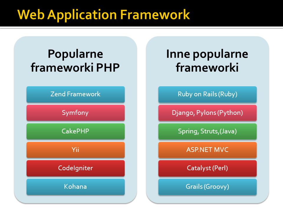 Popularne frameworki PHP Zend FrameworkSymfonyCakePHPYiiCodeIgniterKohana Inne popularne frameworki Ruby on Rails (Ruby)Django, Pylons (Python)Spring, Struts,(Java)ASP.NET MVCCatalyst (Perl)Grails (Groovy)