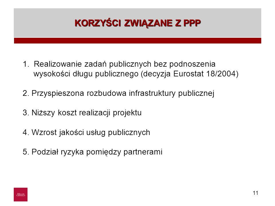11 GM Bankruptcy KORZYŚCI ZWIĄZANE Z PPP 1. Realizowanie zadań publicznych bez podnoszenia wysokości długu publicznego (decyzja Eurostat 18/2004) 2. P