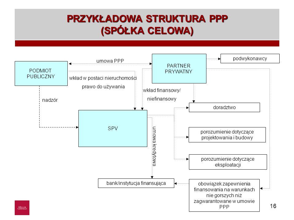 16 podwykonawcy doradztwo porozumienie dotyczące projektowania i budowy porozumienie dotyczące eksploatacji bank/instytucja finansująca nadzór wkład w postaci nieruchomości prawo do używania wkład finansowy/ niefinansowy umowa PPP obowiązek zapewnienia finansowania na warunkach nie gorszych niż zagwarantowane w umowie PPP umowa kredytowa Waste management SPV PODMIOT PUBLICZNY PARTNER PRYWATNY PRZYKŁADOWA STRUKTURA PPP (SPÓŁKA CELOWA)