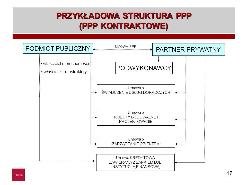17 właściciel nieruchomości właściciel infrastruktury Umowa o ŚWIADCZENIE USŁUG DORADCZYCH Umowa o ROBOTY BUDOWALNE I PROJEKTOWANIE Umowa o ZARZĄDZANIE OBIEKTEM UMOWA PPP Przykładowa struktura PPP (PPP umowne) PODMIOT PUBLICZNY PARTNER PRYWATNY Umowa KREDYTOWA ZAWIERANA Z BANKIEM LUB INSTYTUCJĄ FINANSOWĄ PODWYKONAWCY PRZYKŁADOWA STRUKTURA PPP (PPP KONTRAKTOWE)