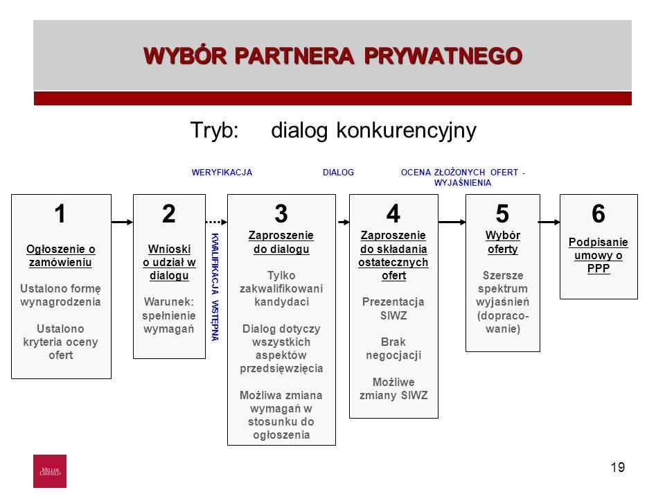 19 WYBÓR PARTNERA PRYWATNEGO Tryb: dialog konkurencyjny 1 Ogłoszenie o zamówieniu Ustalono formę wynagrodzenia Ustalono kryteria oceny ofert 2 Wnioski