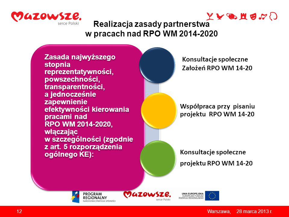 Realizacja zasady partnerstwa w pracach nad RPO WM 2014-2020 12 28 marca 2013 r. Warszawa, Zasada najwyższego stopnia reprezentatywności, powszechnośc