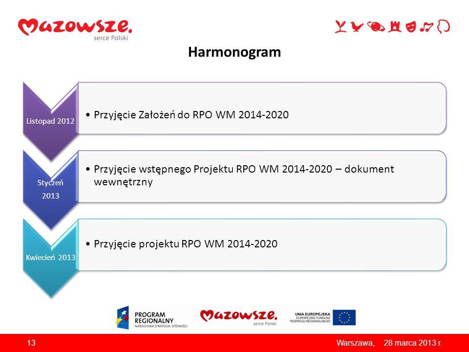Harmonogram Listopad 2012 Przyjęcie Założeń do RPO WM 2014-2020 Styczeń 2013 Przyjęcie wstępnego Projektu RPO WM 2014-2020 – dokument wewnętrzny Kwiec