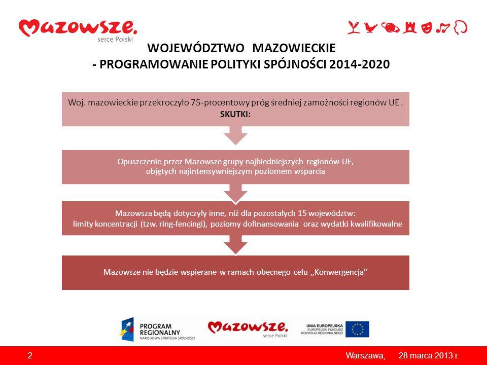 WOJEWÓDZTWO MAZOWIECKIE - PROGRAMOWANIE POLITYKI SPÓJNOŚCI 2014-2020 28 marca 2013 r.Warszawa, Mazowsze nie będzie wspierane w ramach obecnego celu,,K