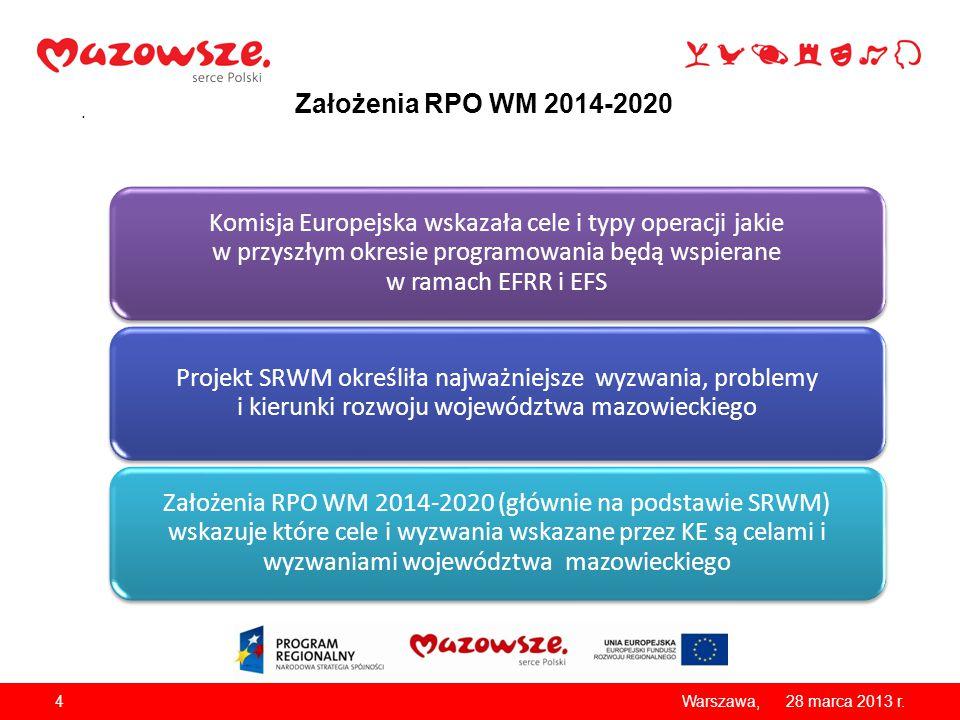 Założenia RPO WM 2014-2020 28 marca 2013 r. Warszawa, Komisja Europejska wskazała cele i typy operacji jakie w przyszłym okresie programowania będą ws