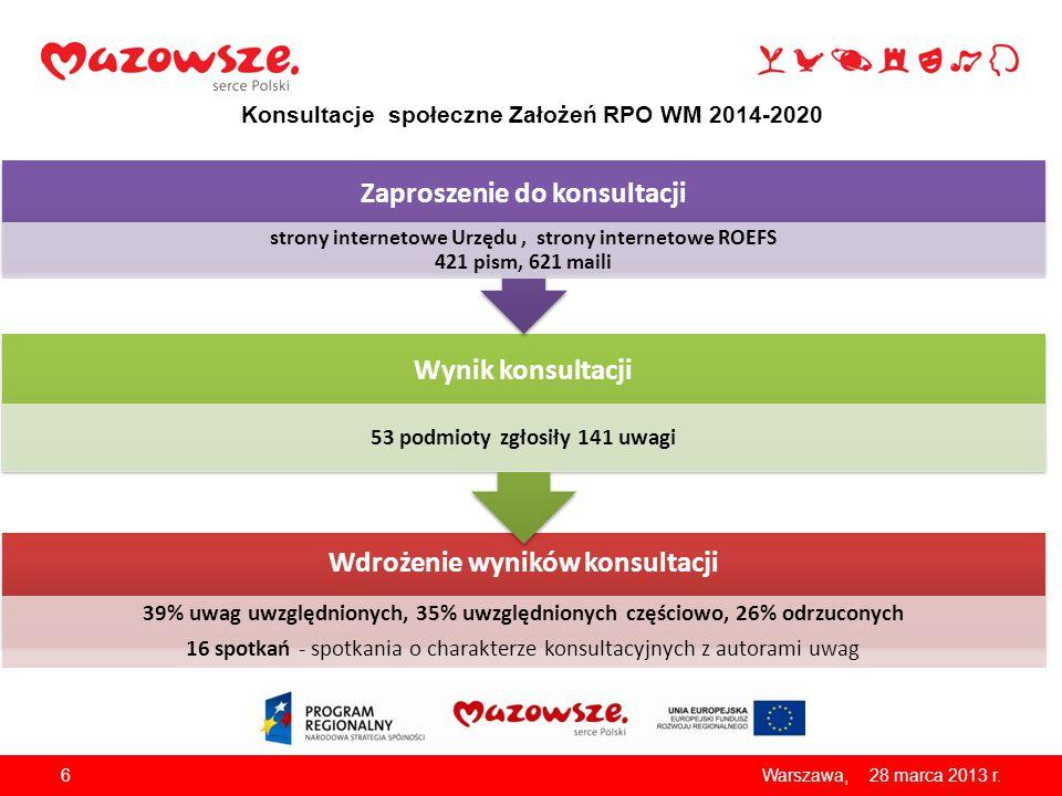 Konsultacje społeczne Założeń RPO WM 2014-2020 Wdrożenie wyników konsultacji 39% uwag uwzględnionych, 35% uwzględnionych częściowo, 26% odrzuconych 16