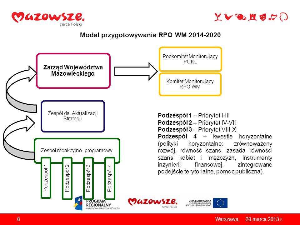 Model przygotowywanie RPO WM 2014-2020 8 28 marca 2013 r. Warszawa, Komitet Monitorujący RPO WM Zespół ds. Aktualizacji Strategii Zarząd Województwa M