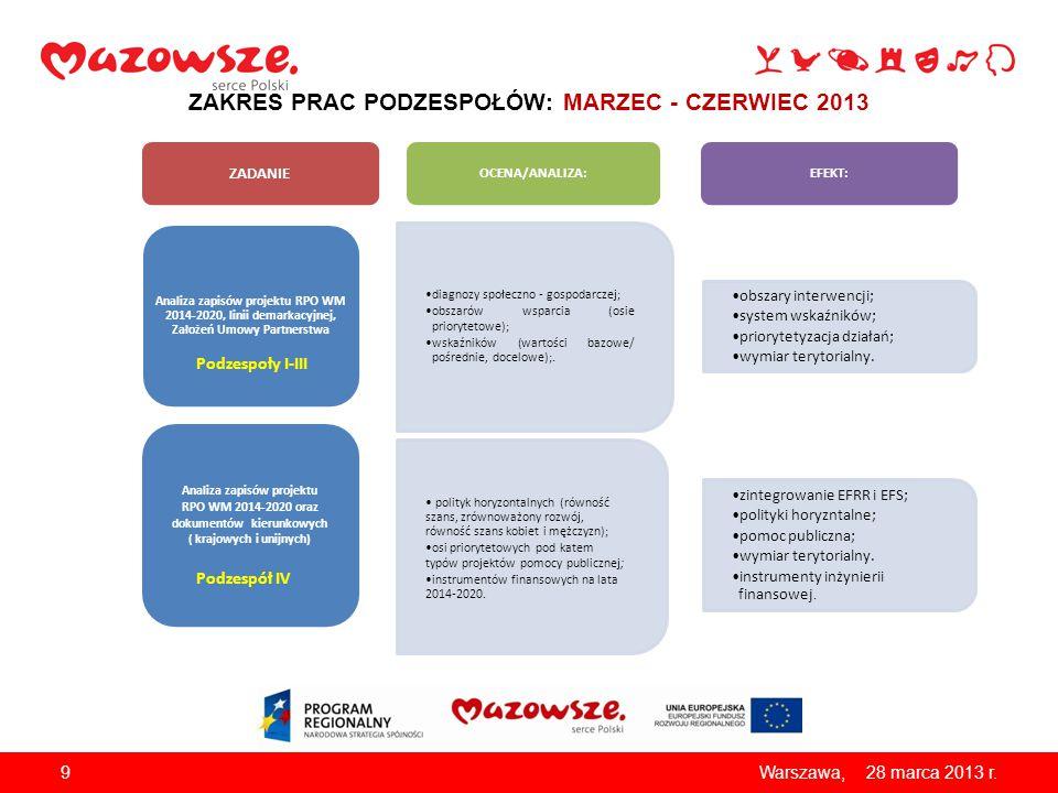 928 marca 2013 r.Warszawa, diagnozy społeczno - gospodarczej; obszarów wsparcia (osie priorytetowe); wskaźników (wartości bazowe/ pośrednie, docelowe)
