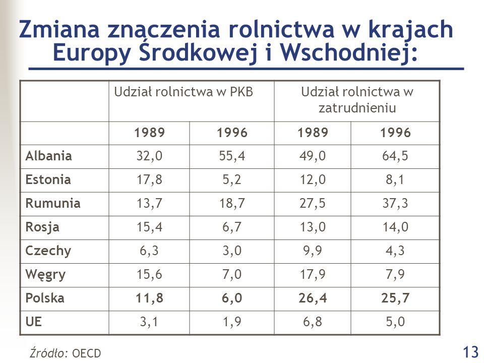 13 Zmiana znaczenia rolnictwa w krajach Europy Środkowej i Wschodniej: Udział rolnictwa w PKBUdział rolnictwa w zatrudnieniu 1989199619891996 Albania32,055,449,064,5 Estonia17,85,212,08,1 Rumunia13,718,727,537,3 Rosja15,46,713,014,0 Czechy6,33,09,94,3 Węgry15,67,017,97,9 Polska11,86,026,425,7 UE3,11,96,85,0 Źródło: OECD