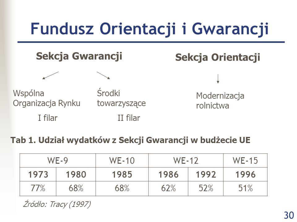 30 Fundusz Orientacji i Gwarancji Sekcja Gwarancji Sekcja Orientacji Wspólna Organizacja Rynku I filar Środki towarzyszące II filar Modernizacja rolnictwa Tab 1.