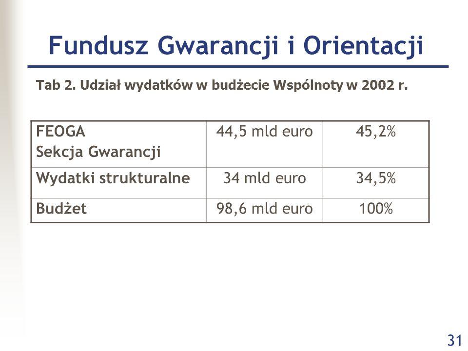 31 Fundusz Gwarancji i Orientacji FEOGA Sekcja Gwarancji 44,5 mld euro45,2% Wydatki strukturalne34 mld euro34,5% Budżet98,6 mld euro100% Tab 2.