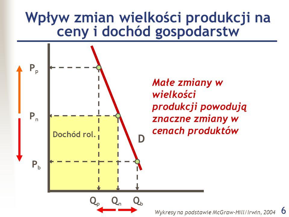 6 PpPp PnPn PbPb QpQp QnQn QbQb Małe zmiany w wielkości produkcji powodują znaczne zmiany w cenach produktów D Dochód rol.