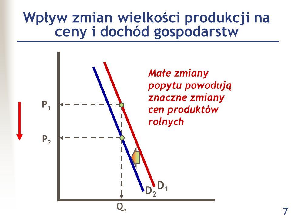 7 Wpływ zmian wielkości produkcji na ceny i dochód gospodarstw P1P1 P2P2 QnQn D1D1 Małe zmiany popytu powodują znaczne zmiany cen produktów rolnych D2D2