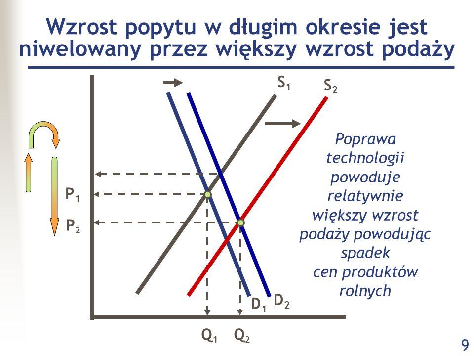 9 P2P2 P1P1 D2D2 D1D1 S1S1 S2S2 Q1Q1 Q2Q2 Poprawa technologii powoduje relatywnie większy wzrost podaży powodując spadek cen produktów rolnych Wzrost popytu w długim okresie jest niwelowany przez większy wzrost podaży