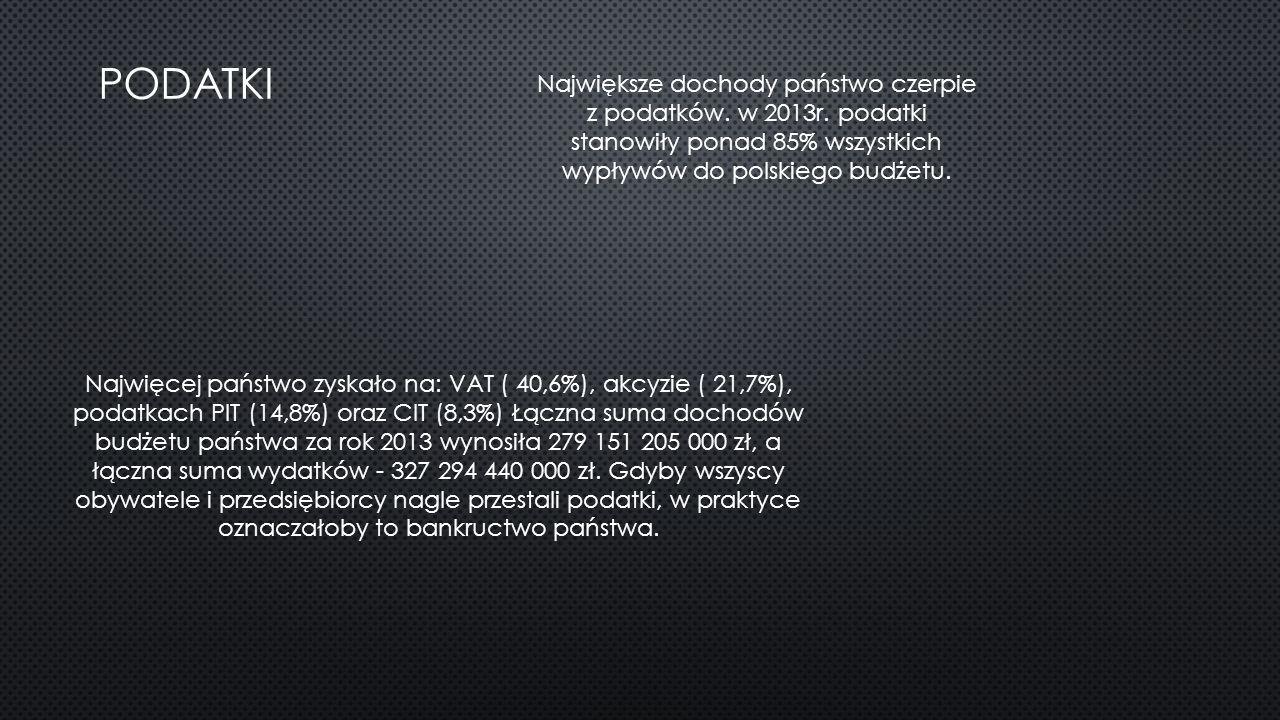 PODATKI Największe dochody państwo czerpie z podatków. w 2013r. podatki stanowiły ponad 85% wszystkich wypływów do polskiego budżetu. Najwięcej państw