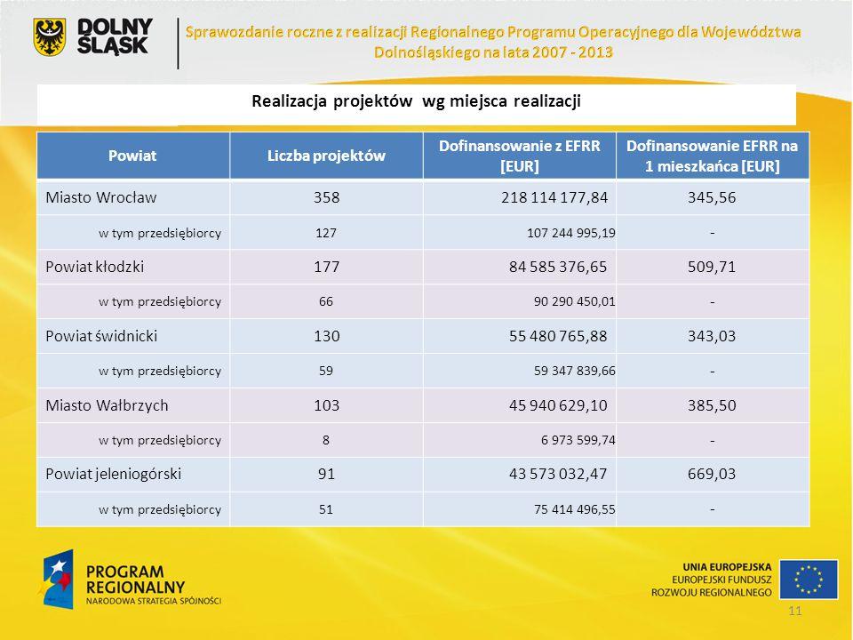 Realizacja projektów wg miejsca realizacji PowiatLiczba projektów Dofinansowanie z EFRR [EUR] Dofinansowanie EFRR na 1 mieszkańca [EUR] Miasto Wrocław