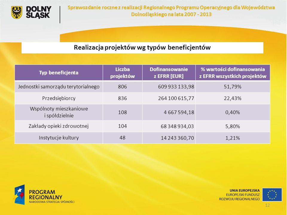 Realizacja projektów wg typów beneficjentów Typ beneficjenta Liczba projektów Dofinansowanie z EFRR [EUR] % wartości dofinansowania z EFRR wszystkich