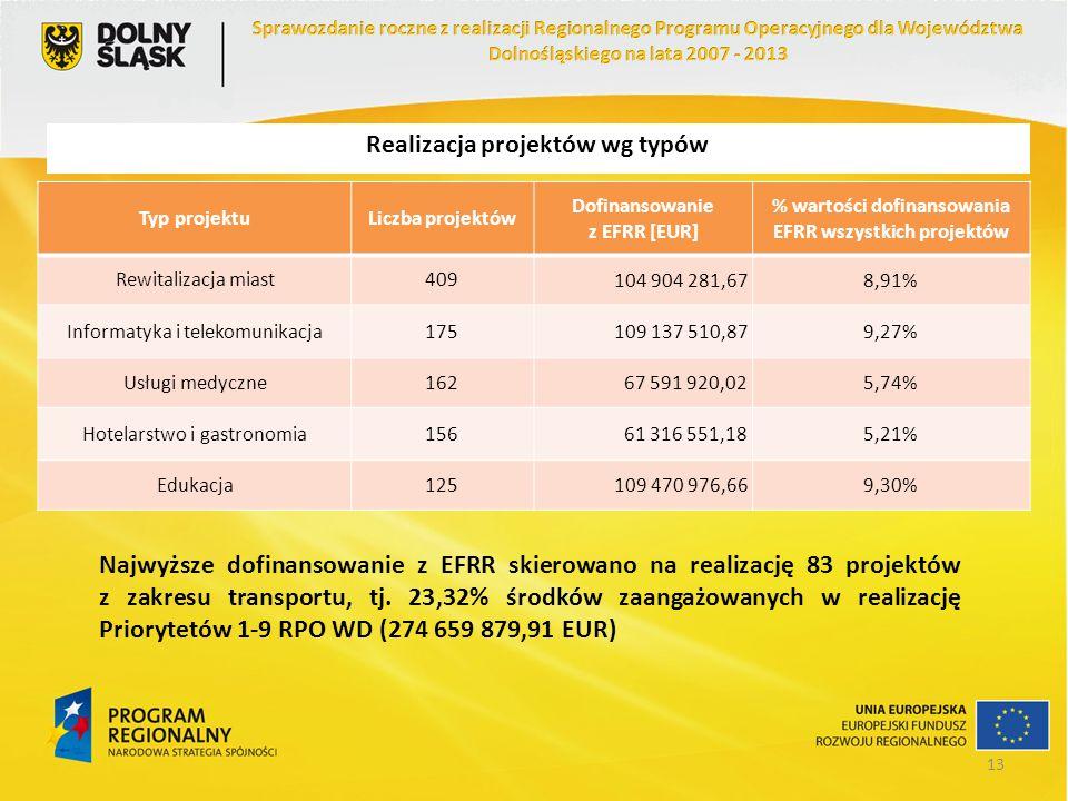 Realizacja projektów wg typów Typ projektuLiczba projektów Dofinansowanie z EFRR [EUR] % wartości dofinansowania EFRR wszystkich projektów Rewitalizac