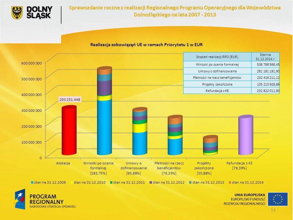 Stopień realizacji RPO [EUR] Stan na 31.12.2014 r. Wnioski po ocenie formalnej538 788 568,45 Umowy o dofinansowanie281 181 191,90 Płatności na rzecz b