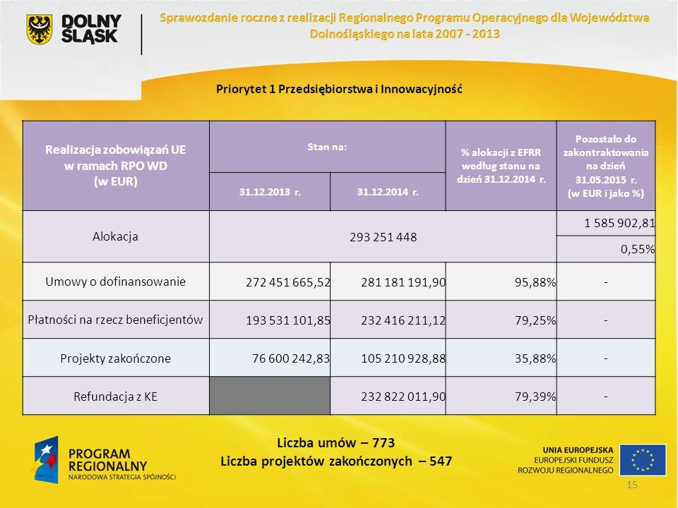 Priorytet 1 Przedsiębiorstwa i Innowacyjność Realizacja zobowiązań UE w ramach RPO WD (w EUR) Stan na: % alokacji z EFRR według stanu na dzień 31.12.2
