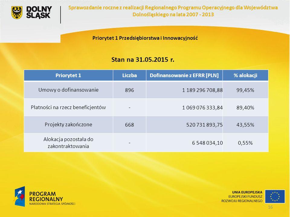 Priorytet 1 Przedsiębiorstwa i Innowacyjność Priorytet 1LiczbaDofinansowanie z EFRR [PLN]% alokacji Umowy o dofinansowanie8961 189 296 708,8899,45% Pł