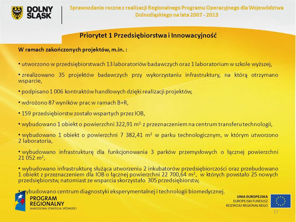 Priorytet 1 Przedsiębiorstwa i Innowacyjność W ramach zakończonych projektów, m.in. : utworzono w przedsiębiorstwach 13 laboratoriów badawczych oraz 1