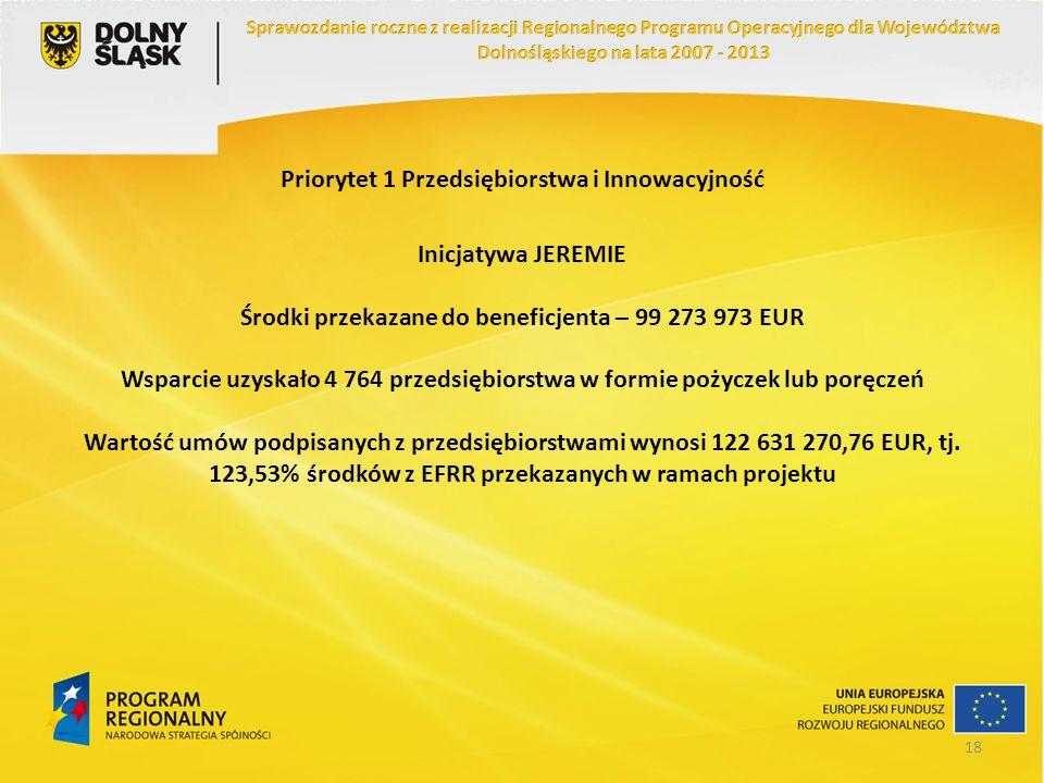 Priorytet 1 Przedsiębiorstwa i Innowacyjność Inicjatywa JEREMIE Środki przekazane do beneficjenta – 99 273 973 EUR Wsparcie uzyskało 4 764 przedsiębio