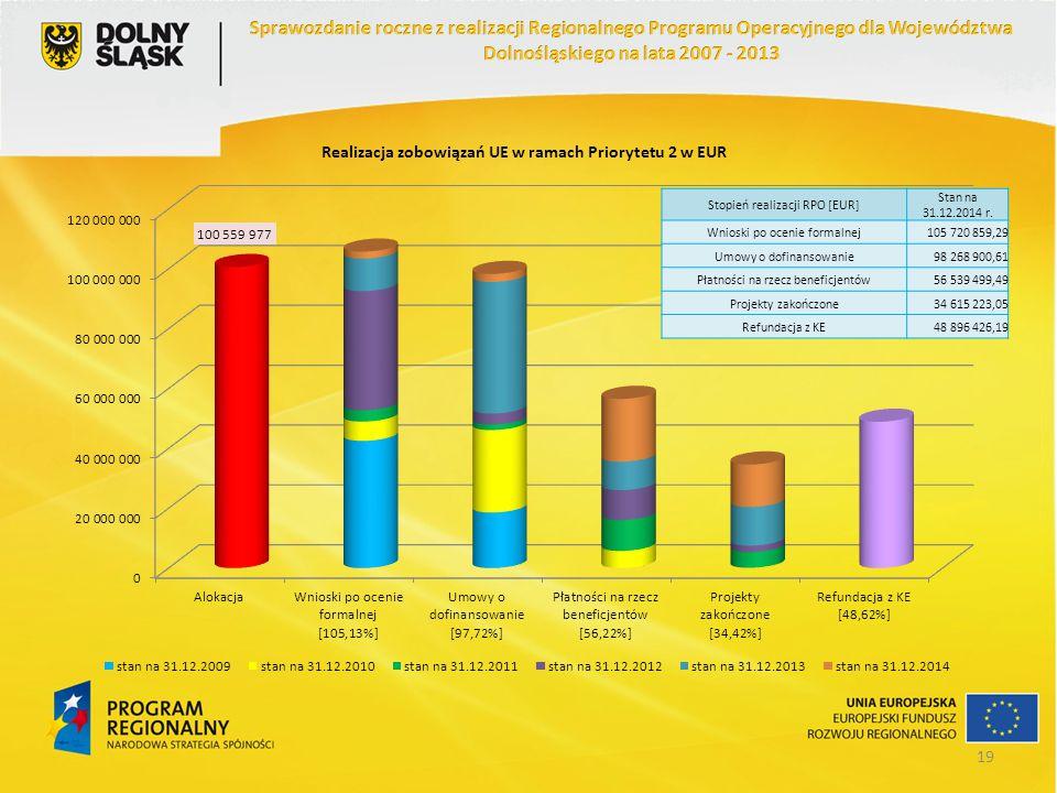Stopień realizacji RPO [EUR] Stan na 31.12.2014 r. Wnioski po ocenie formalnej105 720 859,29 Umowy o dofinansowanie98 268 900,61 Płatności na rzecz be