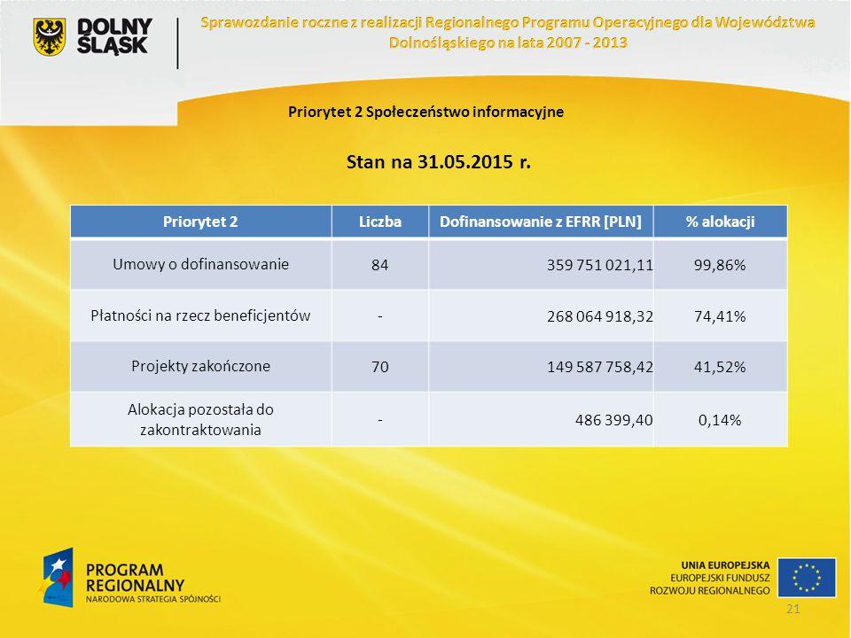Priorytet 2 Społeczeństwo informacyjne Stan na 31.05.2015 r. Priorytet 2LiczbaDofinansowanie z EFRR [PLN]% alokacji Umowy o dofinansowanie84359 751 02