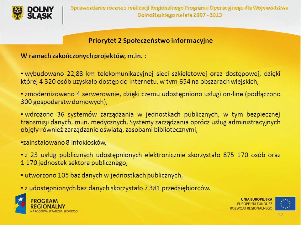 Priorytet 2 Społeczeństwo informacyjne W ramach zakończonych projektów, m.in. : wybudowano 22,88 km telekomunikacyjnej sieci szkieletowej oraz dostępo