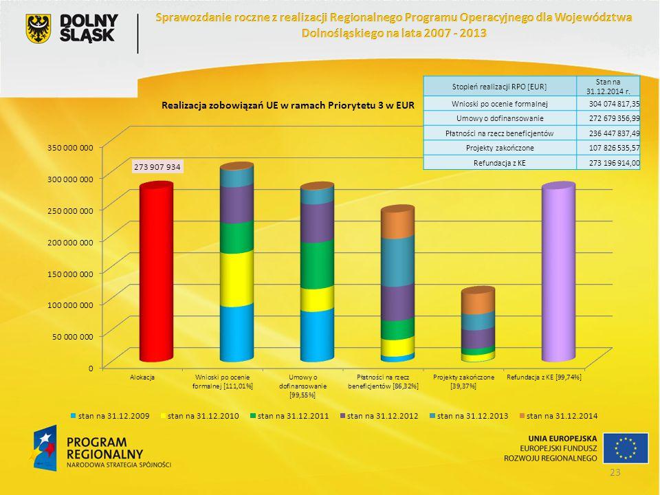 Stopień realizacji RPO [EUR] Stan na 31.12.2014 r. Wnioski po ocenie formalnej304 074 817,35 Umowy o dofinansowanie272 679 356,99 Płatności na rzecz b