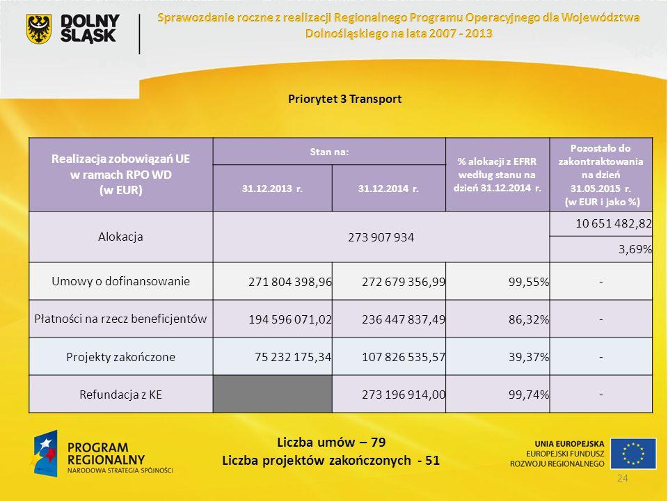 Priorytet 3 Transport Realizacja zobowiązań UE w ramach RPO WD (w EUR) Stan na: % alokacji z EFRR według stanu na dzień 31.12.2014 r. Pozostało do zak