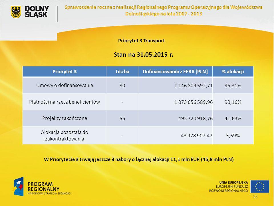 Priorytet 3 Transport Priorytet 3LiczbaDofinansowanie z EFRR [PLN]% alokacji Umowy o dofinansowanie801 146 809 592,7196,31% Płatności na rzecz benefic