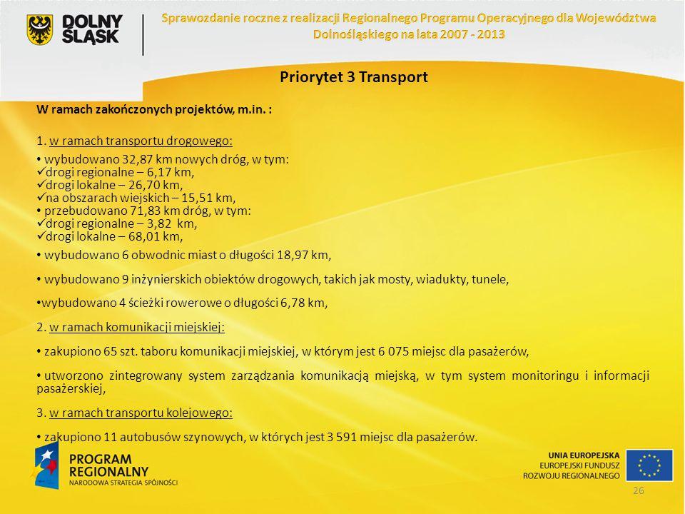 Priorytet 3 Transport W ramach zakończonych projektów, m.in. : 1. w ramach transportu drogowego: wybudowano 32,87 km nowych dróg, w tym: drogi regiona