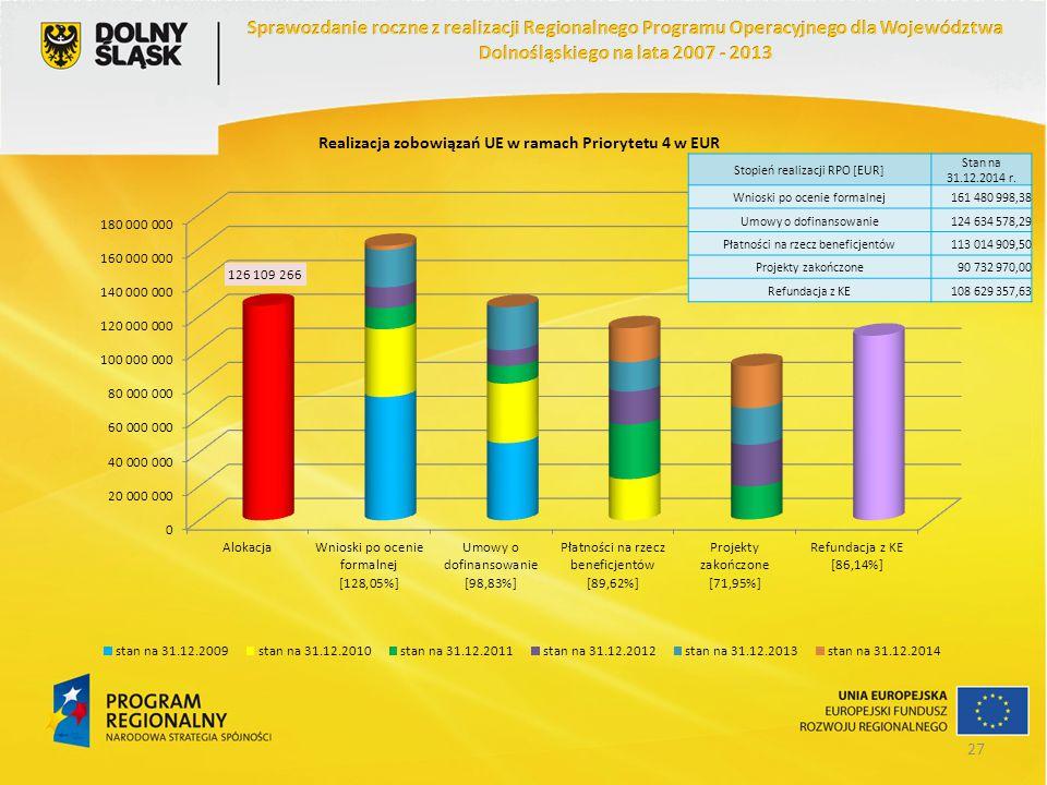 Stopień realizacji RPO [EUR] Stan na 31.12.2014 r. Wnioski po ocenie formalnej161 480 998,38 Umowy o dofinansowanie124 634 578,29 Płatności na rzecz b
