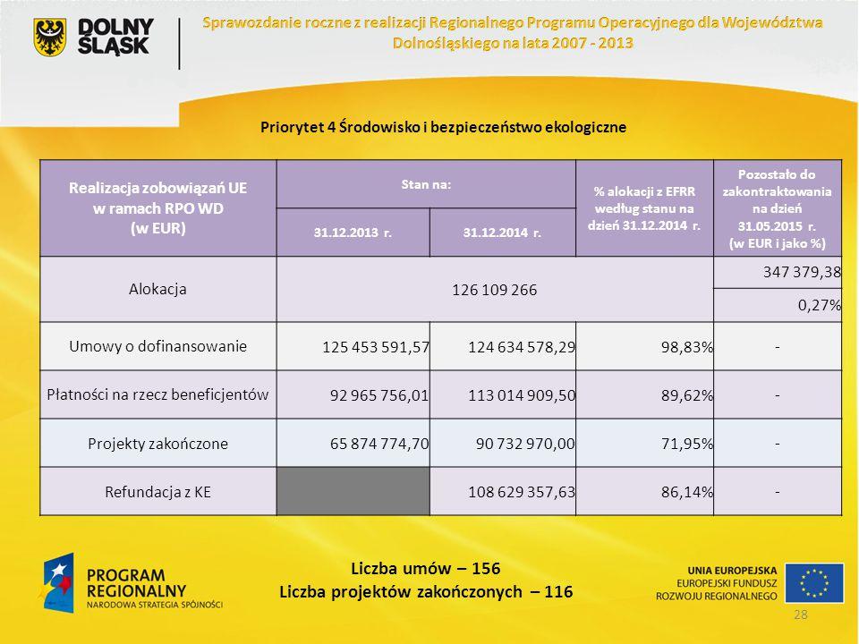 Priorytet 4 Środowisko i bezpieczeństwo ekologiczne Realizacja zobowiązań UE w ramach RPO WD (w EUR) Stan na: % alokacji z EFRR według stanu na dzień