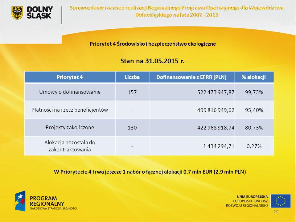 Priorytet 4 Środowisko i bezpieczeństwo ekologiczne Priorytet 4LiczbaDofinansowanie z EFRR [PLN]% alokacji Umowy o dofinansowanie157522 473 947,8799,7