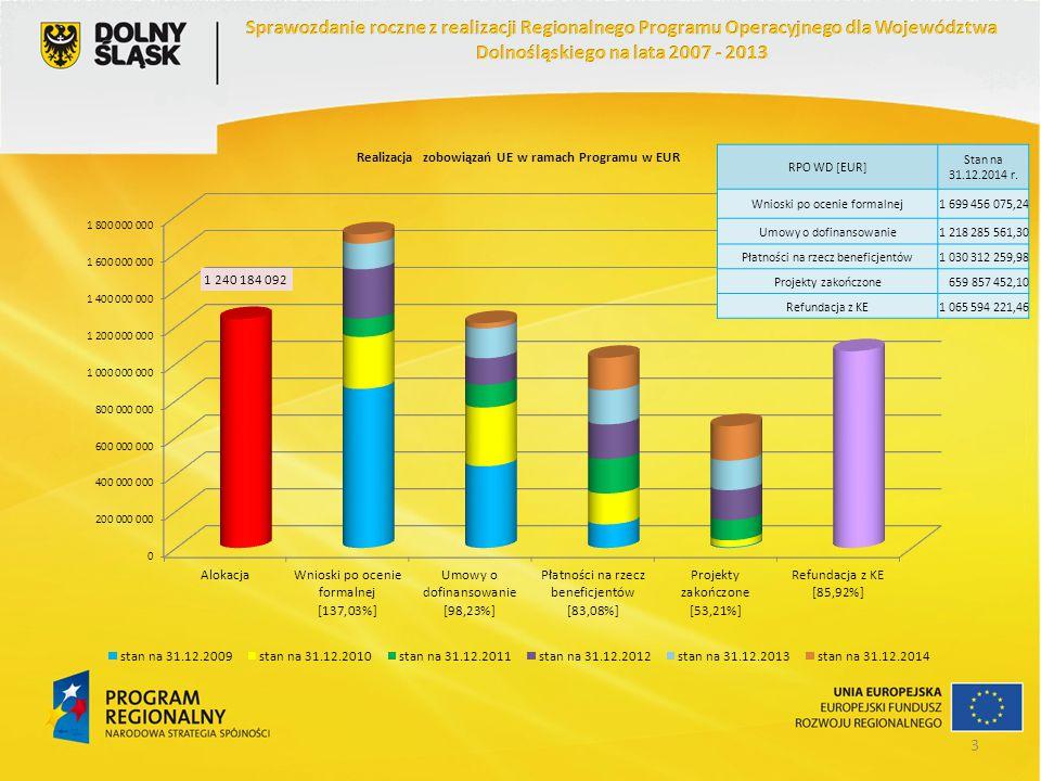 RPO WD [EUR] Stan na 31.12.2014 r. Wnioski po ocenie formalnej1 699 456 075,24 Umowy o dofinansowanie1 218 285 561,30 Płatności na rzecz beneficjentów