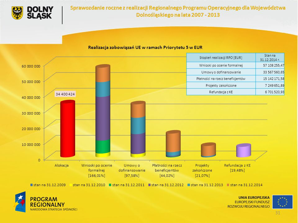 Stopień realizacji RPO [EUR] Stan na 31.12.2014 r. Wnioski po ocenie formalnej57 108 255,47 Umowy o dofinansowanie33 567 560,65 Płatności na rzecz ben