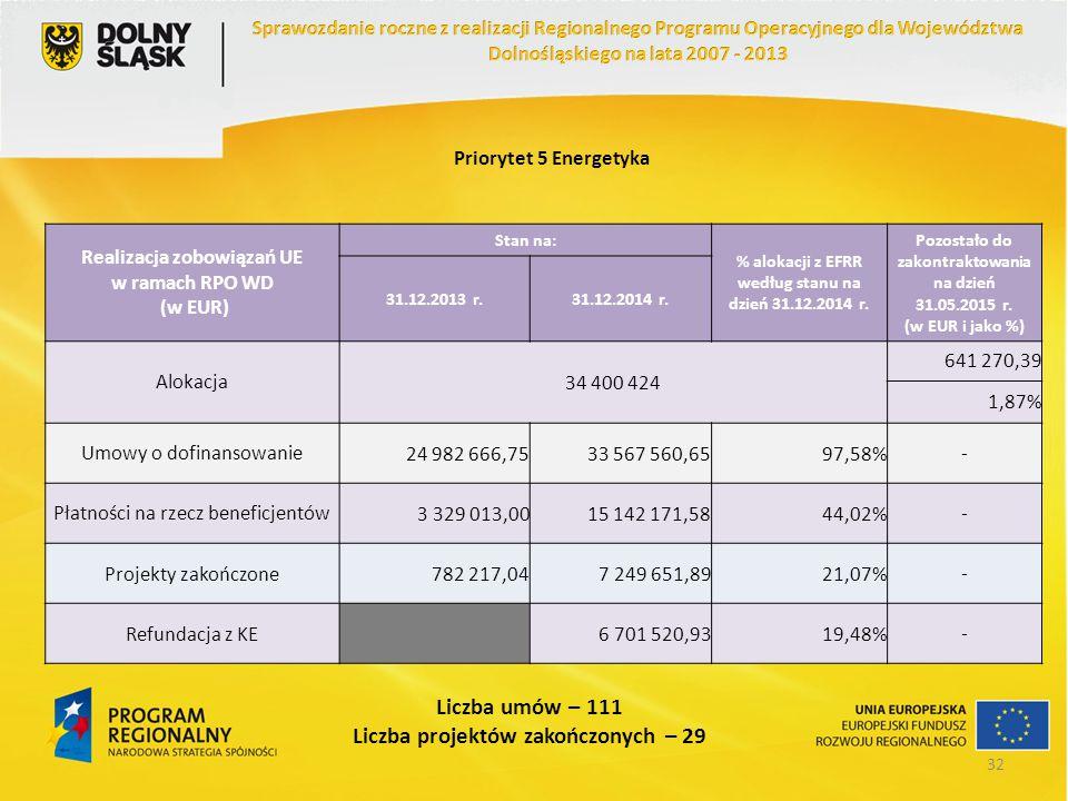 Priorytet 5 Energetyka Realizacja zobowiązań UE w ramach RPO WD (w EUR) Stan na: % alokacji z EFRR według stanu na dzień 31.12.2014 r. Pozostało do za