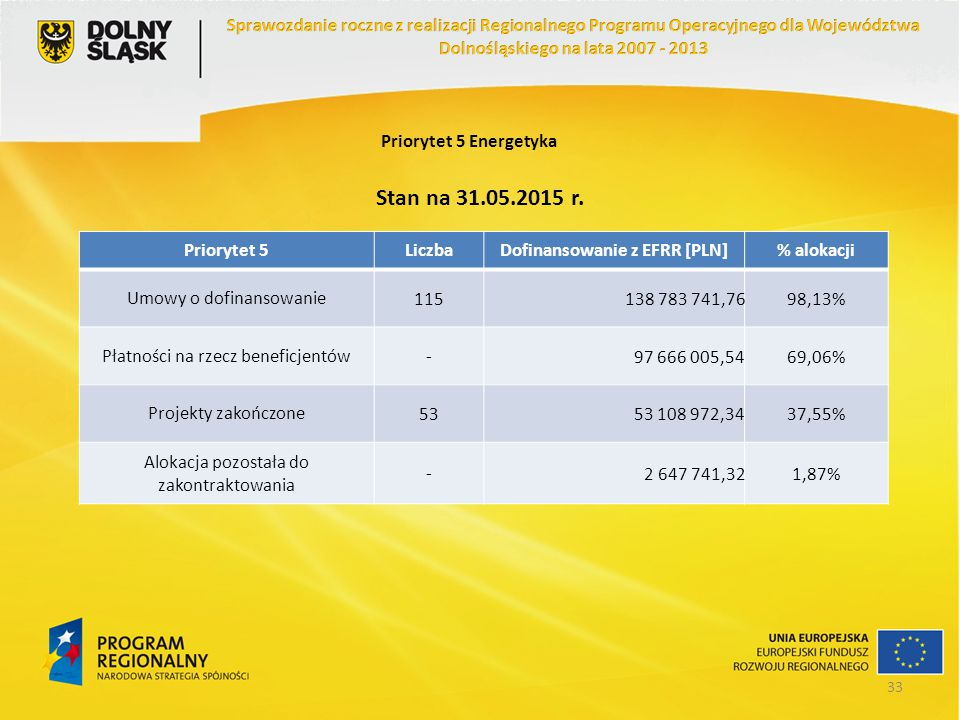 Priorytet 5 Energetyka Stan na 31.05.2015 r. Priorytet 5LiczbaDofinansowanie z EFRR [PLN]% alokacji Umowy o dofinansowanie115138 783 741,7698,13% Płat