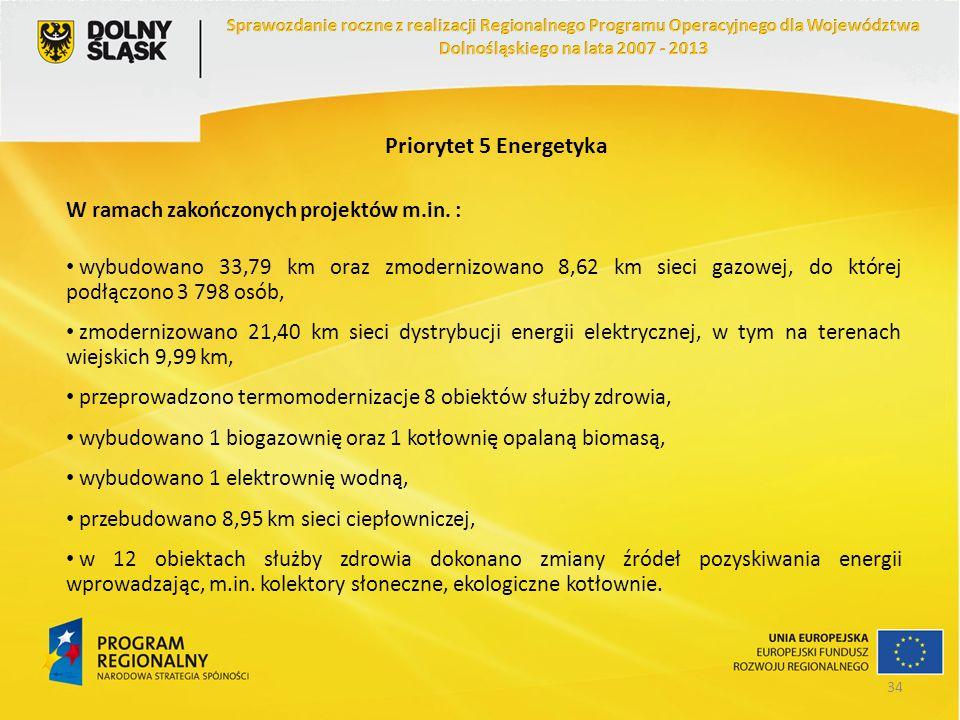 Priorytet 5 Energetyka W ramach zakończonych projektów m.in. : wybudowano 33,79 km oraz zmodernizowano 8,62 km sieci gazowej, do której podłączono 3 7