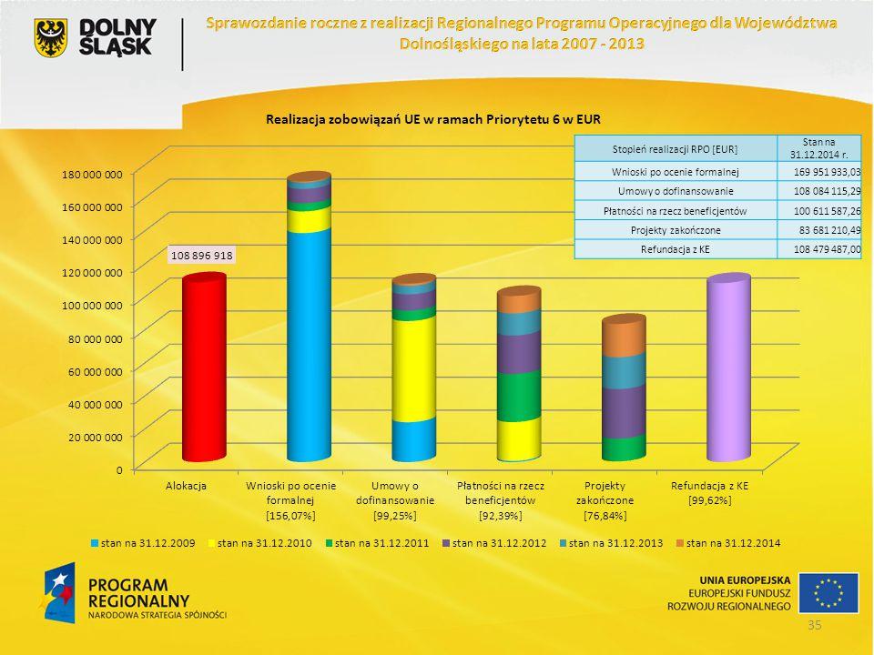 Stopień realizacji RPO [EUR] Stan na 31.12.2014 r. Wnioski po ocenie formalnej169 951 933,03 Umowy o dofinansowanie108 084 115,29 Płatności na rzecz b