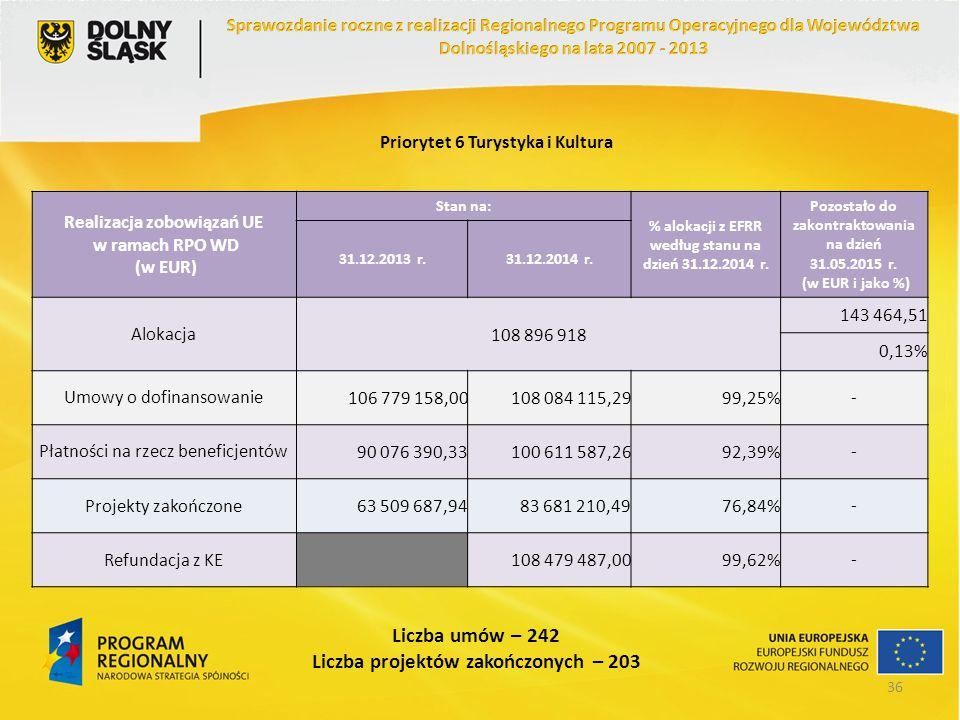 Priorytet 6 Turystyka i Kultura Realizacja zobowiązań UE w ramach RPO WD (w EUR) Stan na: % alokacji z EFRR według stanu na dzień 31.12.2014 r. Pozost
