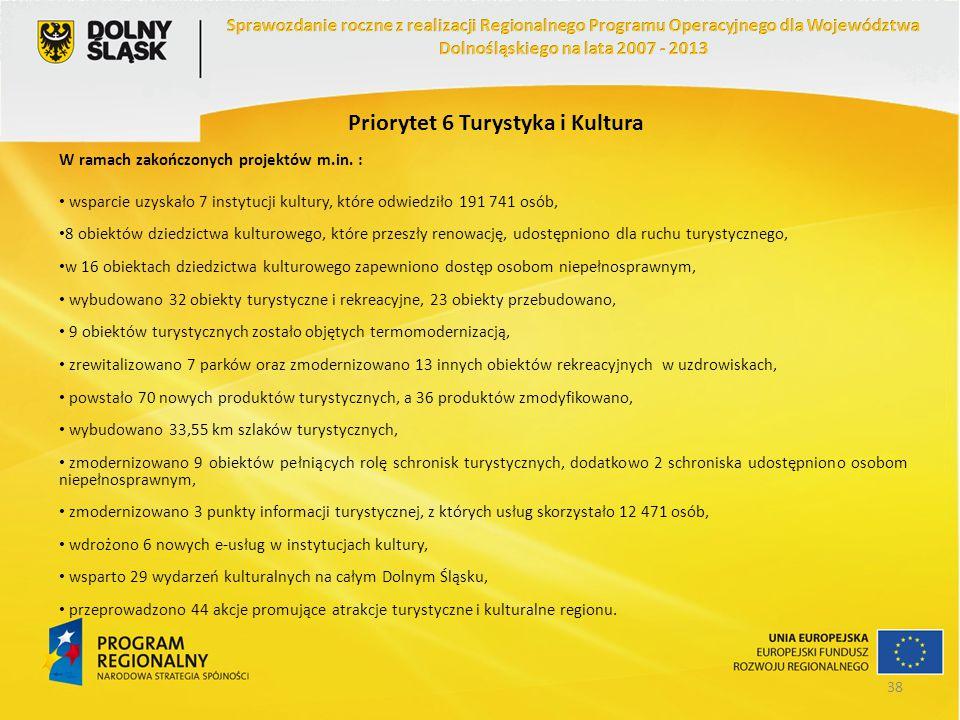 Priorytet 6 Turystyka i Kultura W ramach zakończonych projektów m.in. : wsparcie uzyskało 7 instytucji kultury, które odwiedziło 191 741 osób, 8 obiek