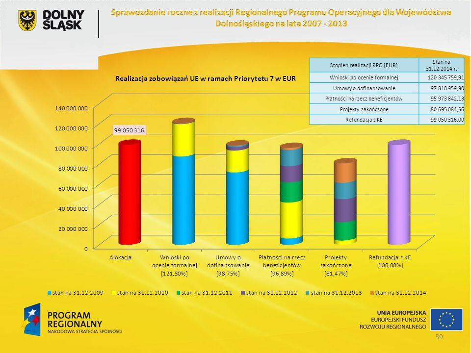 Stopień realizacji RPO [EUR] Stan na 31.12.2014 r. Wnioski po ocenie formalnej120 345 759,91 Umowy o dofinansowanie97 810 959,90 Płatności na rzecz be
