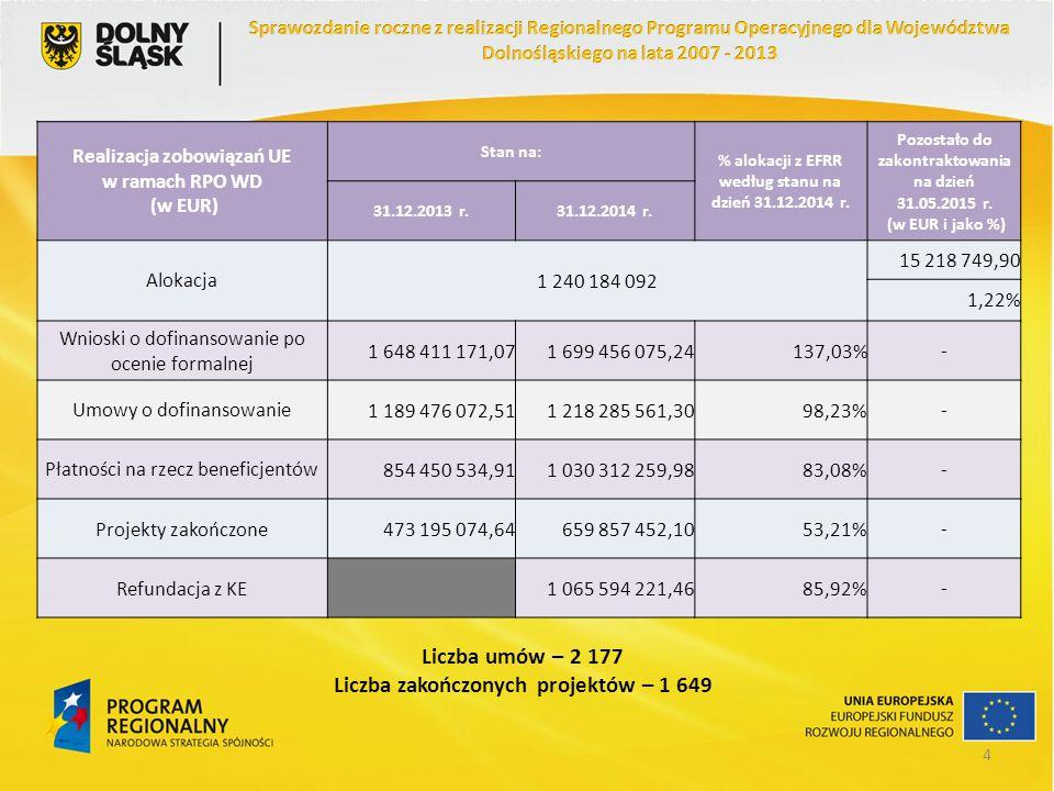 Priorytet 3 Transport Priorytet 3LiczbaDofinansowanie z EFRR [PLN]% alokacji Umowy o dofinansowanie801 146 809 592,7196,31% Płatności na rzecz beneficjentów-1 073 656 589,9690,16% Projekty zakończone56495 720 918,7641,63% Alokacja pozostała do zakontraktowania -43 978 907,423,69% Stan na 31.05.2015 r.