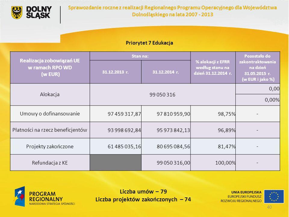 Priorytet 7 Edukacja Realizacja zobowiązań UE w ramach RPO WD (w EUR) Stan na: % alokacji z EFRR według stanu na dzień 31.12.2014 r. Pozostało do zako